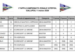 1 Tappa campionato kitefoil Gallipoli